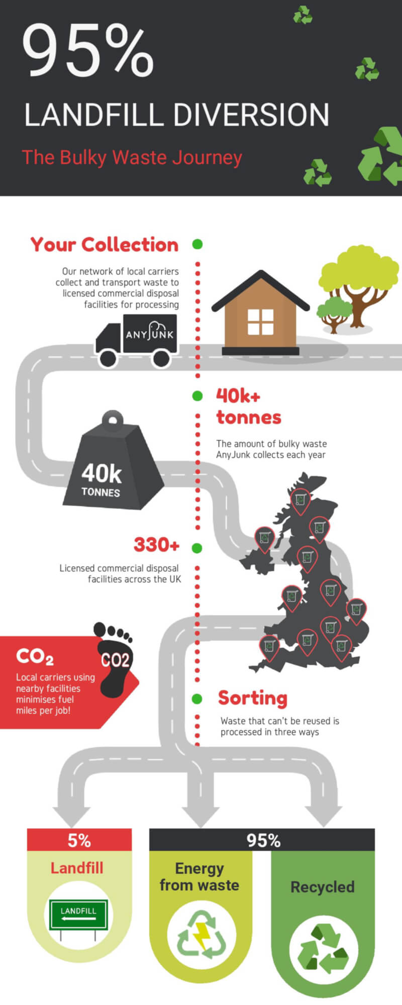 bulky waste journey infographic